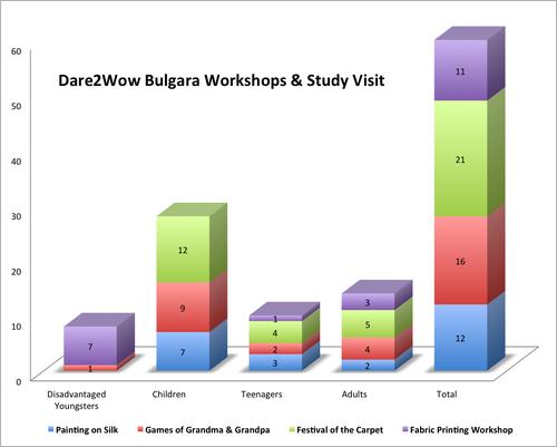 Dare2Wow_Bulgara_Workshops.png